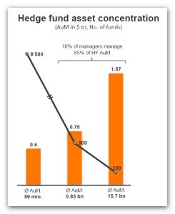 Hedge Fund Assset Concentration