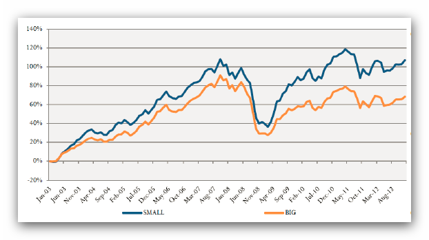 Small vs Big Hedge Funds